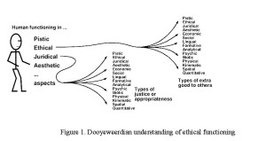 Figure 1. Dooyeweerdian understanding of ethical functioning
