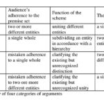 ISSA Proceedings 2014 ~ Classifying Argumentation/Reasoning Schemes Proper Within The New Rhetoric Project