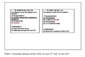"Table 1. Semantic analysis of the verbs ""to cure of"" and ""to care for""."