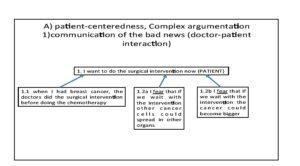 Table 2. Argumentative reconstruction of the patients' argumentation.