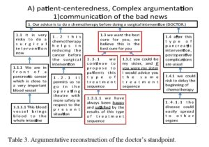 Table 3. Argumentative reconstruction of the doctor's standpoint.