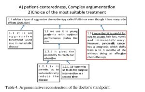 Table 4. Argumentative reconstruction of the doctor's standpoint.