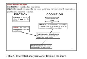 Table 5. Inferential analysis: locus from all the more.