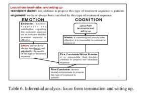 Table 6. Inferential analysis: locus from termination and setting up.