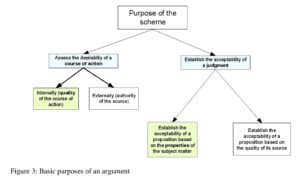 Figure 3: Basic purposes of an argument