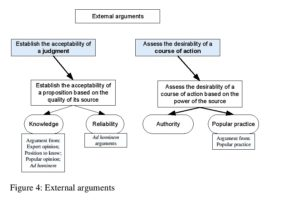 Figure 4: External arguments