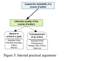 Figure 5: Internal practical arguments