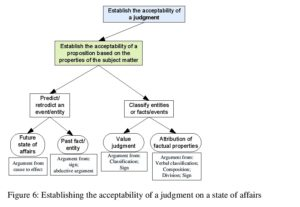 Figure 6: Establishing the acceptability of a judgment on a state of affairs