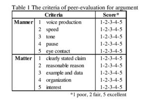 Table 1 The criteria of peer-evaluation for argument *1 poor, 2 fair, 5 excellent