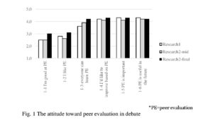 Fig. 1 The attitude toward peer evaluation in debate *PE=peer evaluation