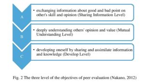 Fig. 2 The three level of the objectives of peer evaluation (Nakano, 2012)