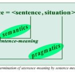 ISSA Proceedings 2014 ~ Linguistic Argumentation As A Shortcut For The Empirical Study Of Argumentative Strategies