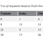 ISSA Proceedings 2014 ~ Current Trends In Educational Research On Argumentation. What Comes After Toulmin?