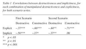 Table 1 Correlations between destructiveness and implicitness, for each combination of manipulated destructiveness and explicitness, for both scenario series.