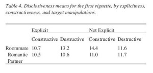 Table 4. Disclosiveness means for the first vignette, by explicitness, constructiveness, and target manipulations