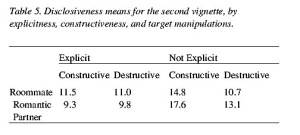 Table 5. Disclosiveness means for the second vignette, by explicitness, constructiveness, and target manipulations