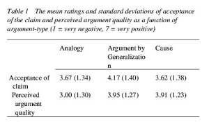 TABLE 1 - The mean ratings and standard deviations of acceptance of the claim and perceived argument quality as a function of argument-type (1 = very negative, 7 = very positive)