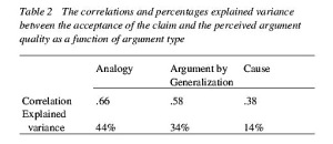 TABLE 2 - The correlations and percentages explained variance between the acceptance of the claim and the perceived argument quality as a function of argument type
