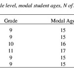 ISSA Proceedings 1998 – Students' Skill In Judging Argument Validity
