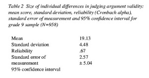 Table 2: Size of individual differences in judging argument validity: mean score, standard deviation, reliability (Cronbach alpha), standard error of measurement and 95% confidence interval for grade 9 sample (N=958)