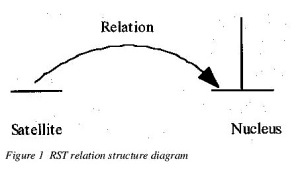 Figure 1 RST relation structure diagram