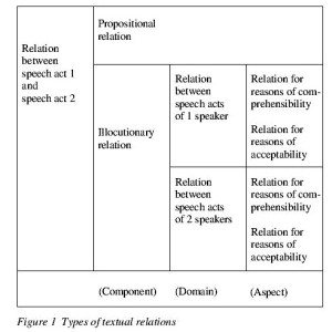 Figure 1 Types of textual relations