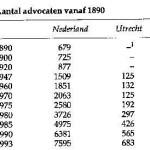 Aantal-advocat.vanaf-1890