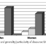 ISSA Proceedings 2002 – School Experience, Modes Of Discourse And Argumentation: A Comparative Study Of Women And Men