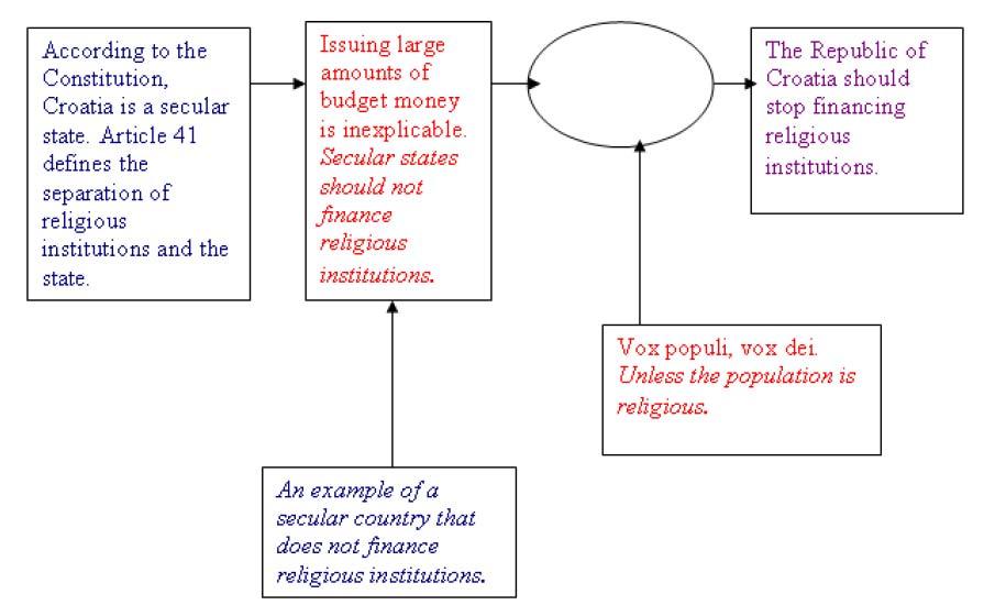 toulmin argument outline