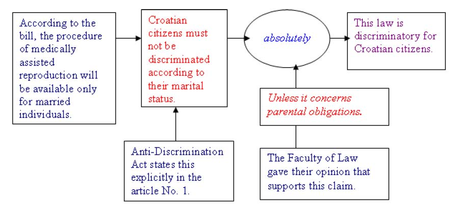 figure 7 toulmins model speech example 4 bill opposer 1 chairperson of the gender equality committee - Toulmin Analysis Essay Example