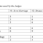 ISSA Proceedings 2010 – Everyday Argument Strategies In Appellate Court ArgumentA Same-Sex Marriage
