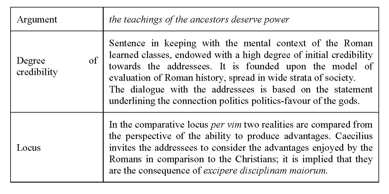 Argumentative Structure In Octavius Of Minucius Felix: The