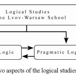 ISSA Proceedings 2010 – Pragmatic Logic: The Study Of Argumentation In The Lvov-Warsaw School