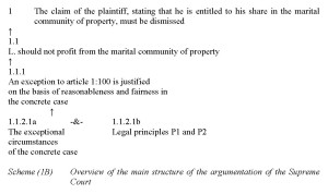 Feteris - Scheme 1B