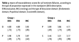 Table 5: means of reasonableness scores for ad hominem fallacies, according to the type of proposition expressed in the standpoint (DES=descriptive; EVA=evaluative; INC=inciting) and the type of discussion domain (D=domestic domain; P=political domain; S=scientific domain)
