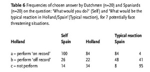 Table 6: Frequencies of chosen answer by Dutchmen (n=20) and Spaniards (n=20) on the question: 'What would you do?' (Self) and 'What would be the typical reaction in Holland/Spain '(Typical reaction), for 7 potentially face threatening situations
