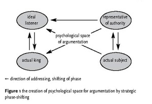 Figure 1: the creation of psychological space for argumentation by strategic phase-shifting