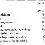 Rechten in Utrecht – Rechten studeren en de rechtenfaculteit Utrecht: statistieken, cijfers en andere gegevens