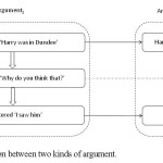 ISSA Proceedings 2010 – How Dialogues Create Arguments