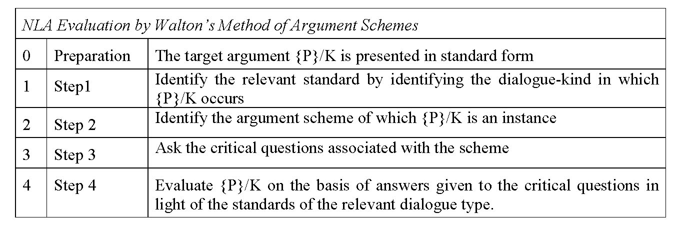 Issa Proceedings 2010 Using Argument Schemes As A Method Of
