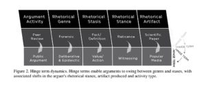 Figure 2. Hinge term dynamics. Hinge terms enable arguments to swing between genres and stases, with associated shifts in the arguer's rhetorical stance, artifact produced and activity type.