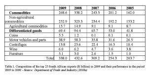 Table 1. Composition of the top 25 South African exports (R billion) in 2009 and their performance in the period 2005 to 2009 - Source: Department of Trade and Industry (2010a)
