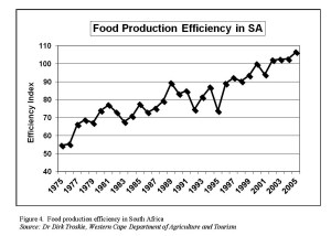 Figure 4.  Food production efficiency in South Africa Source: Dr Dirk Troskie, Western Cape Department of Agriculture and Tourism