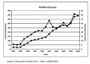 Figure 6.  Wine exports of South Africa  - Source: SAWIS (2010)