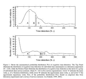 Figure 1. Shows the asymmetrical probability-distribution P(τ) of cognitive time-distortion. The Top Panel illustrates the distribution of cognitive time-distortion for individual time-assessments in a laboratory experiment (N = 224), while the Bottom Panel illustrates the distribution of cognitive time-distortion at the level of a group of individuals (here service contracts, where N = 233 in five service organizations). Arrow 'A' indicates the mean value, μ, of a Gaussian distribution, while arrow 'B' indicates the approximate mean value, μ, and arrow 'C' the approximate expectancy value, E(τ), of the probability distributions P(τ), (based on empirical data from laboratory experiments and a survey of service contracts; von Schéele; 1999, 2001).