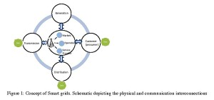 Figure 1: Concept of Smart grids. Schematic depicting the physical and communication interconnections