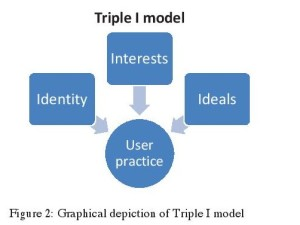 Figure 2: Graphical depiction of Triple I model