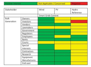 Figure 3a: Detailed stakeholder analysis for smart grids
