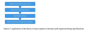Figure 5: Application of the theory of many aspects to develop multi-aspectual design specifications