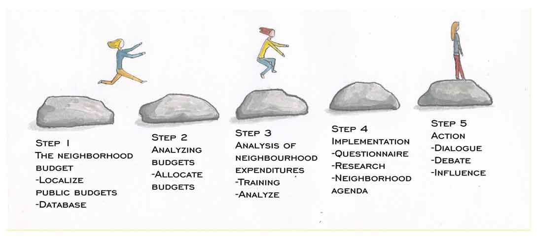 Budget-Monitoring-Steps